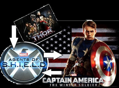 Marvel, Lucafilm and Disney are heralding in a new age of inclusive entertainment where story sub-plots will be shared between films and TV spin-offs. Along with other multi-media platforms. This has already commenced with Agents of S.H.I.E.L.D (TV) and movies involving Thor and Captain America.