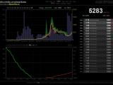 Bitcoin - Price May 2019