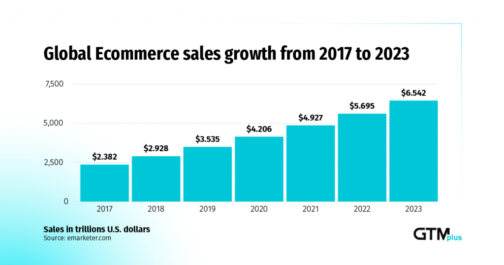 eCommerce: Trends To Expect In 2021
